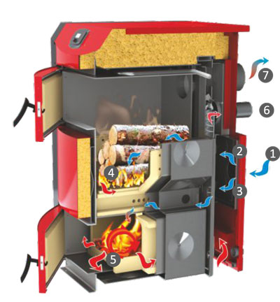 Gasification Log Boiler Pyroburn Lambda Wood Pellet